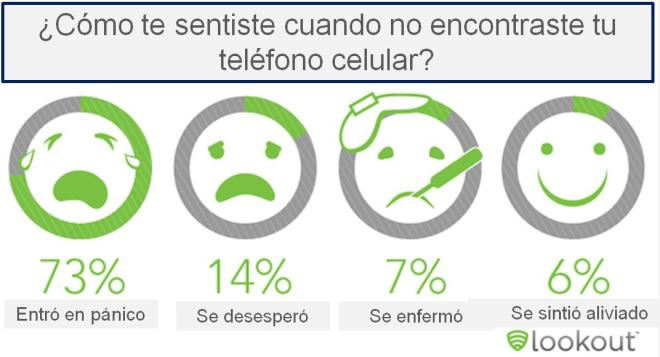 Estadisticas no encontrar celular